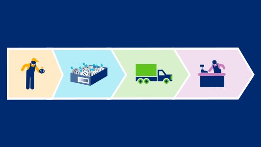 Benefits of Traceability
